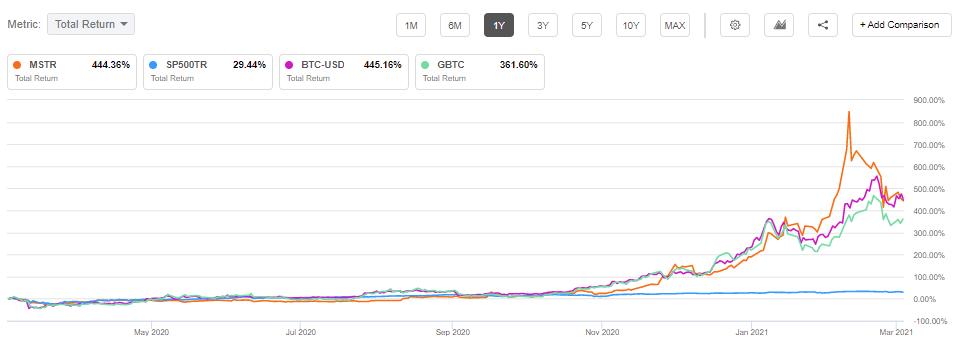 ecc grafico btc pronostico btc 2021