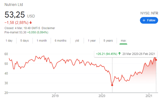 NTR stock price chart