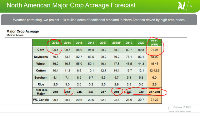 High production in 2013/14 and 2018, let to lower prices – Source: Nutrien Q4 2020 Presentation