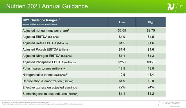 Nutrien 2021 guidance - Source: Nutrien Q4 2020 Presentation