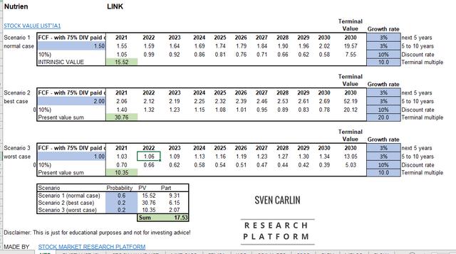 Nutrien stock valuation – Source: Sven Carlin