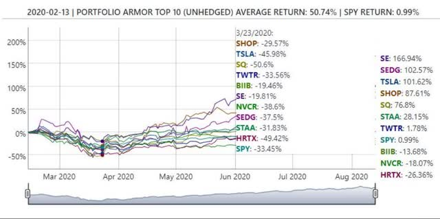 Portfolio Armor top names chart from 2.13.2020