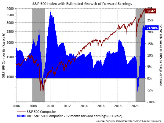 Earnings Growth Supports Strong Equity Market Advance