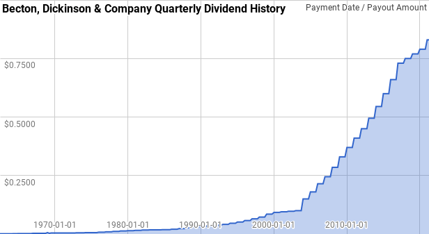 Becton Dickinson Dividend History