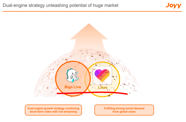 JOYY stock analysis, streaming platforms – Source: JOYY Investor relations