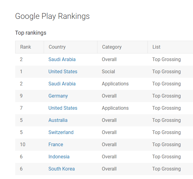 Bigo Live grossing position on Google Play – Source: Google Play