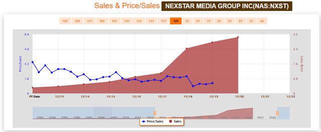 Nexstar Media Group FAST Graph Sales & Price/Sales