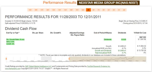Nexstar Media Group FAST Graph Performance