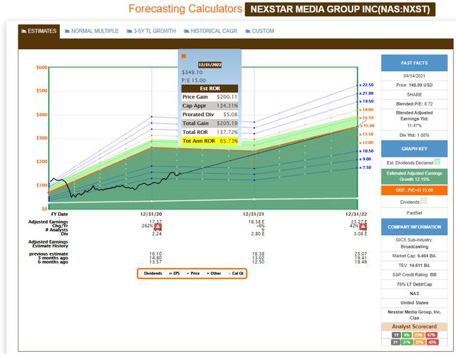 Nexstar Media Group FAST Graph Forecasting