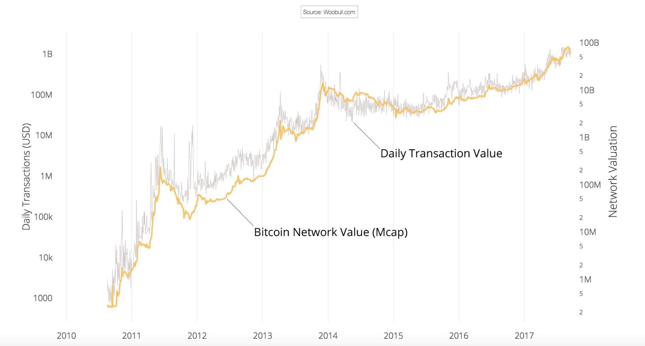 bitcoin bull market vine
