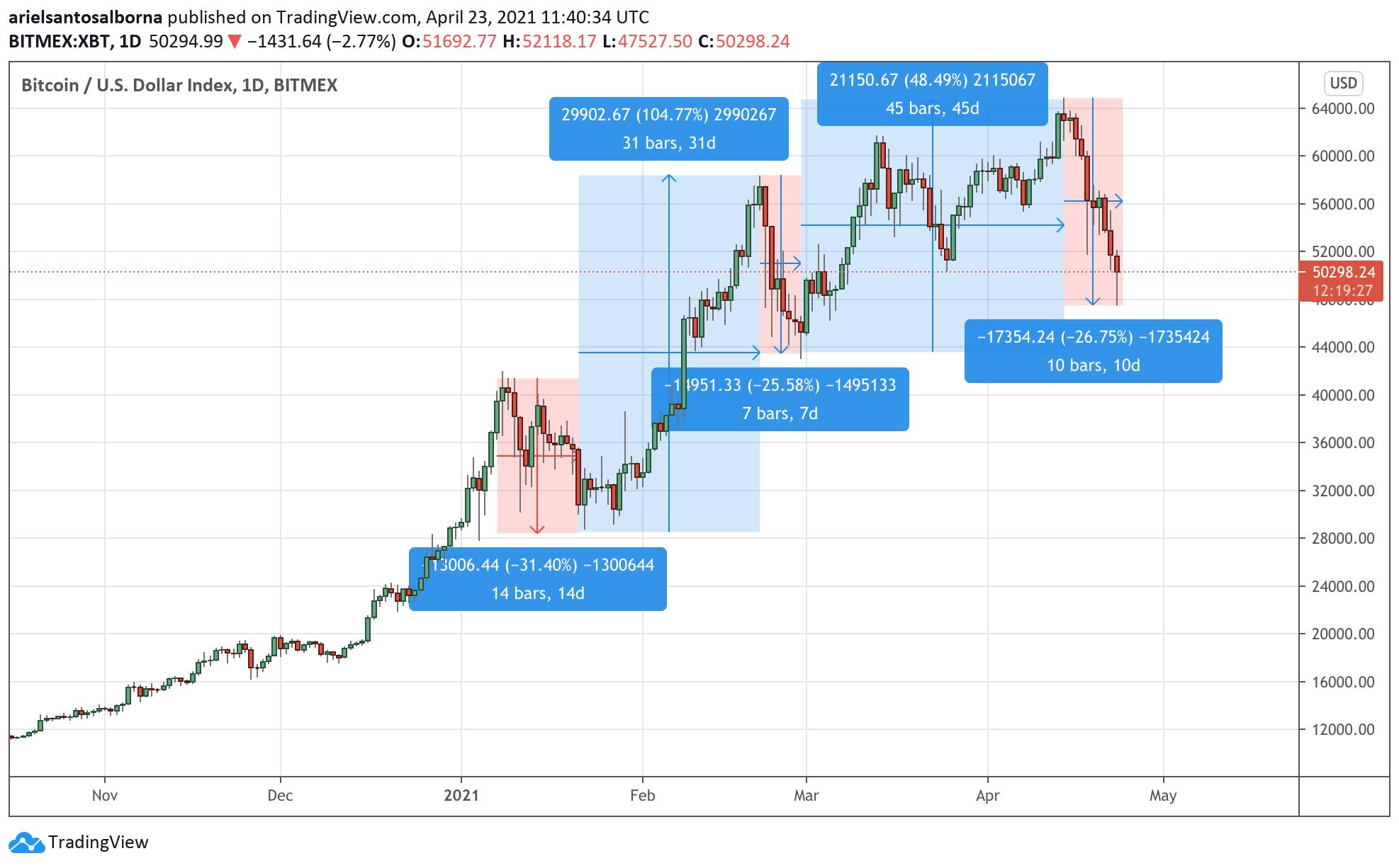 Ce facem când cade piața