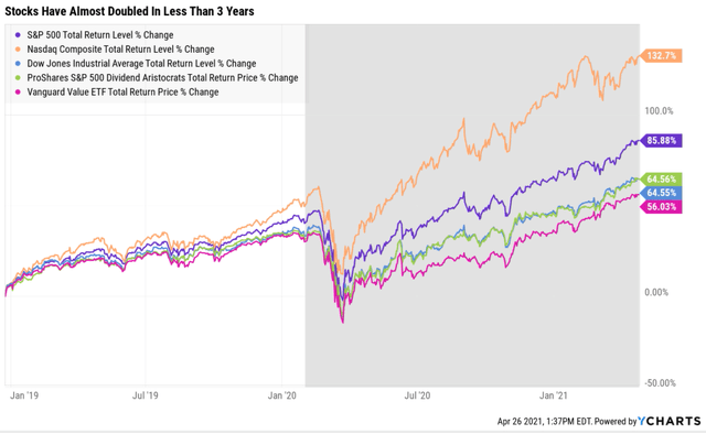 How Worried Should Investors Be About Tax Hikes?