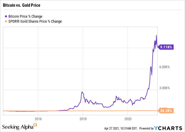 a cs go skins eladása bitcoin számára mi a bitcoin piaci sapka