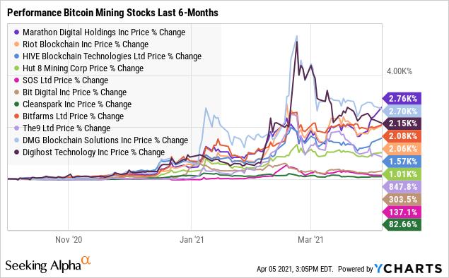 investuokite į bitcoin mining company patikrinkite užstatą bitcoin