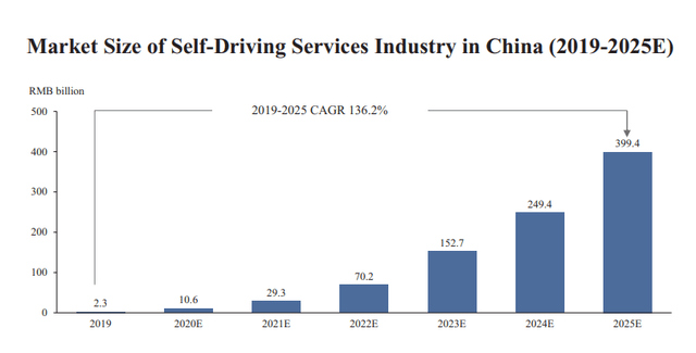 BIDU stock analysis – market for autonomous driving services in China