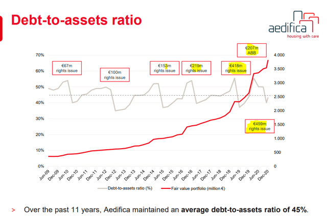 Aedifica stock analysis – balance sheet – Source: Aedifica