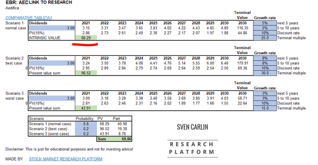 Aedifica stock valuation – Source: Sven Carlin Research Platform (downloadable template)