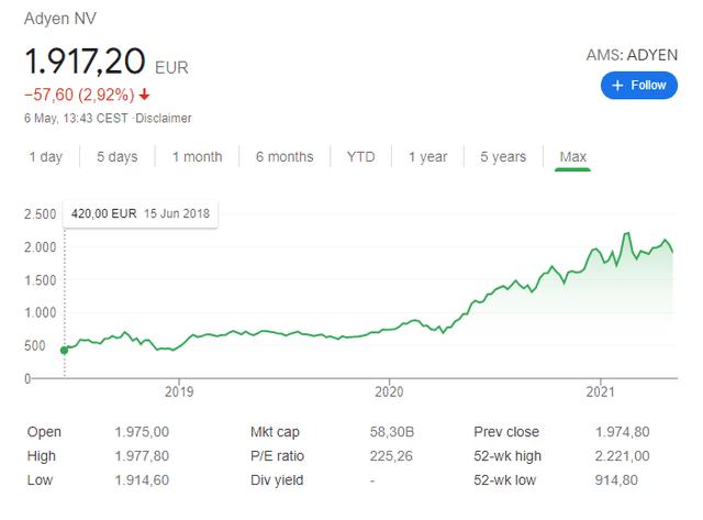 Adyen stock price historical chart