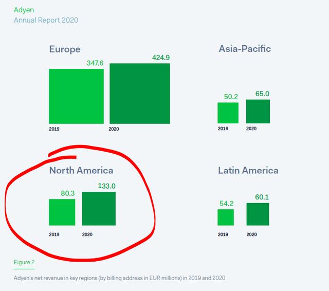 Adyen stock analysis – regional growth – Source: 2020 Annual Report
