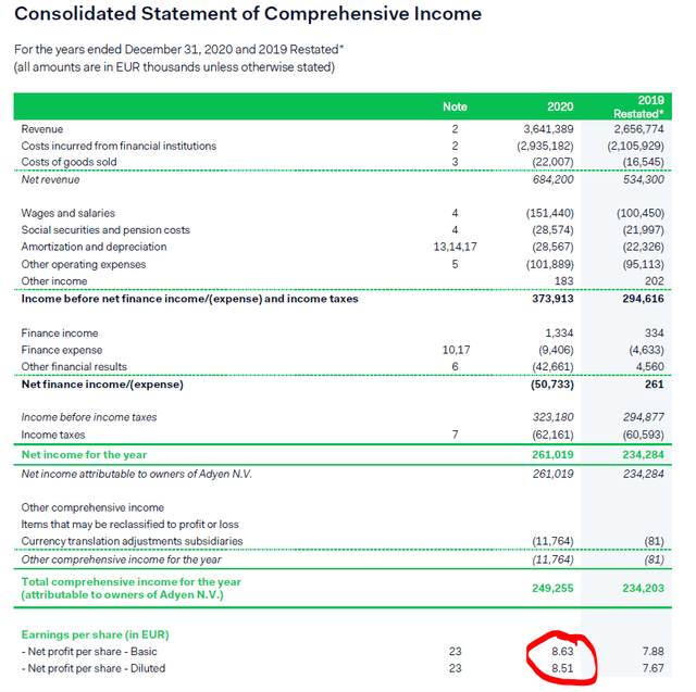Adyen financials – income statement – Source: 2020 Annual Report