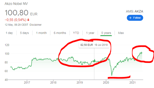 Akzo Nobel stock price – buyback strategy