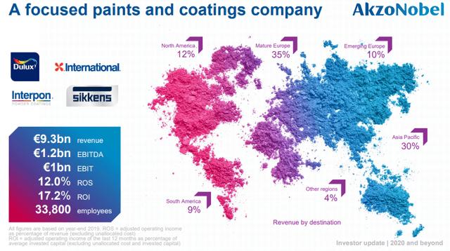 Akzo Nobel stock analysis – revenue – Source: Akzo Nobel investor presentation