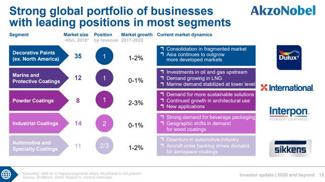 Akzo Nobel stock analysis – market – Source: Akzo Nobel investor presentation