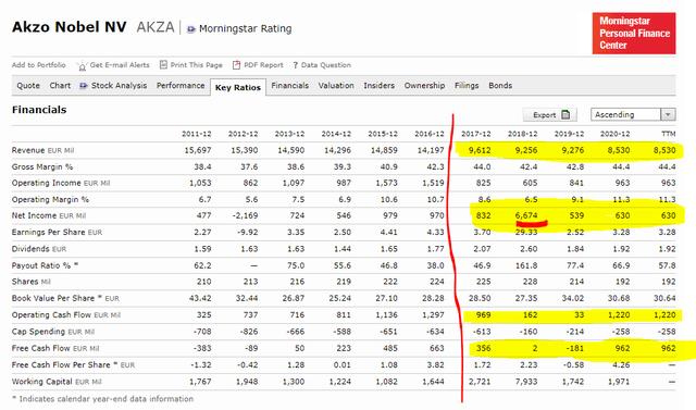 Akzo Nobel stock analysis – financials – Source: Morningstar AKZA Stock Quote
