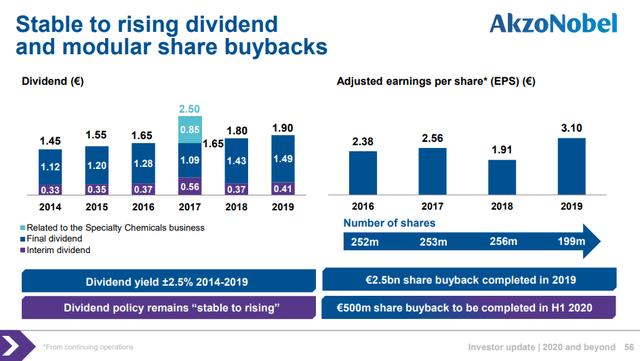 Akzo Nobel dividend and buybacks - Source: Akzo Nobel investor presentation