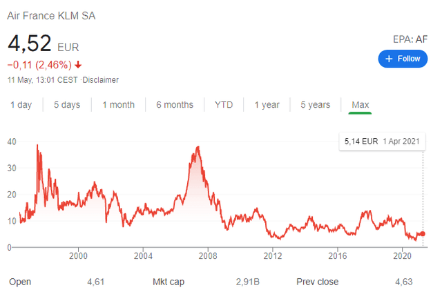 Air-France KLM stock price chart