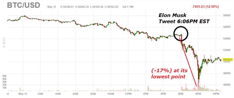 bitcoin flop