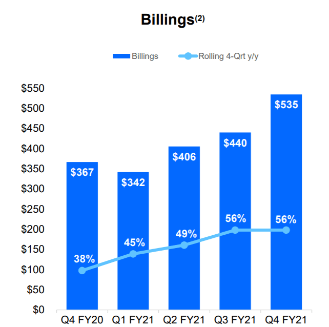 Docusign Going Into Q1 2022 Earnings What To Know Docu Seeking Alpha