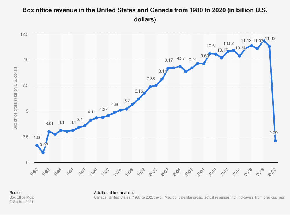 Box office revenue in the U.S. and Canada 2020   Statista