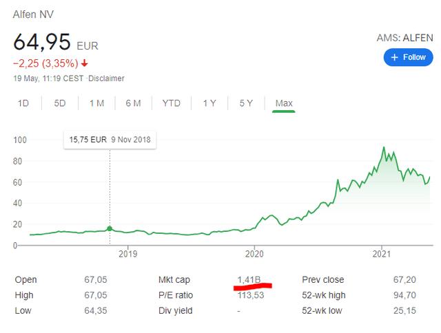 Alfen stock price chart