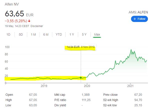Alfen stock was trading at fair levels recently