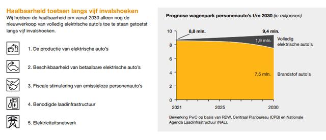 Dutch car market – Source: PWC