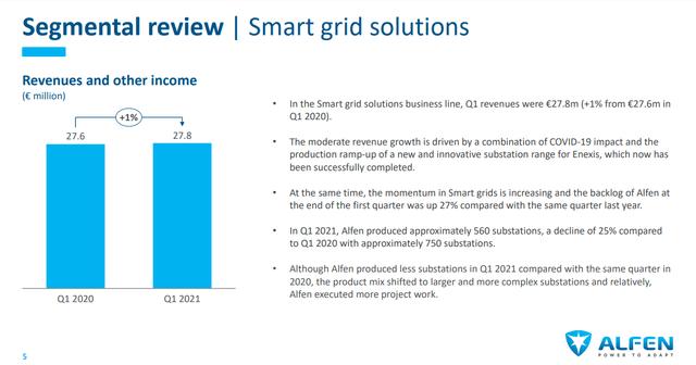 Alfen stock analysis – Smart grid solutions – Source: Alfen Investor Presentation