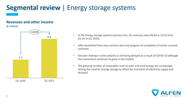 Alfen stock analysis – Storage systems – Source: Alfen Investor Presentation