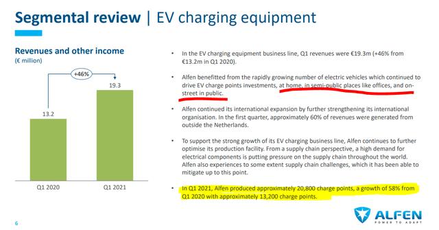 Alfen stock analysis – EV charging equipment – Source: Alfen Investor Presentation