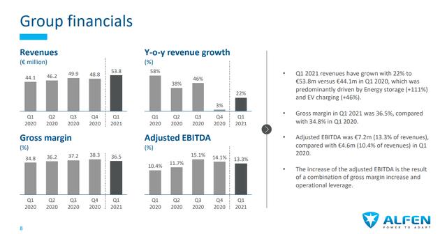Alfen stock analysis – Group Financials – Source: Alfen Investor Presentation