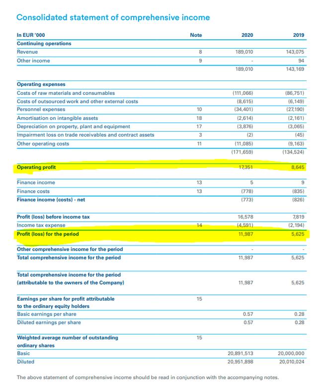 Alfen stock analysis – income statement – Source: Alfen 2020 Annual Report