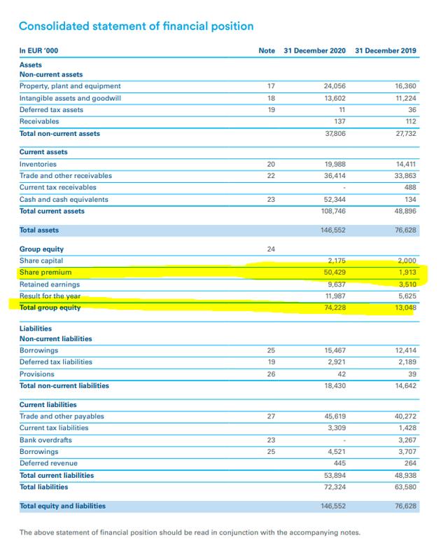 Alfen stock analysis – balance sheet – Source: Alfen 2020 Annual Report