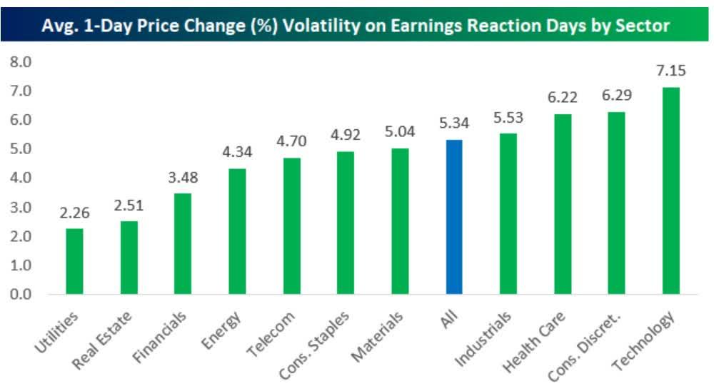 Średnia 1-dniowa zmienność kursu w reakcji na wyniki według sektorów