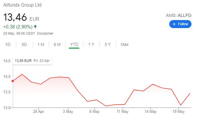 Allfunds stock chart