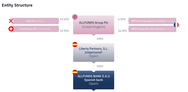 Allfunds Group stock analysis – Source: Allfunds