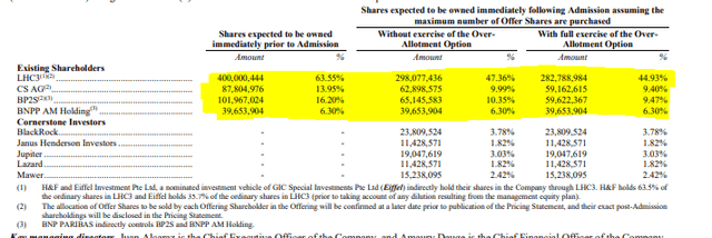 Allfunds prospectus, ownership before and after the IPO – Source: Allfunds