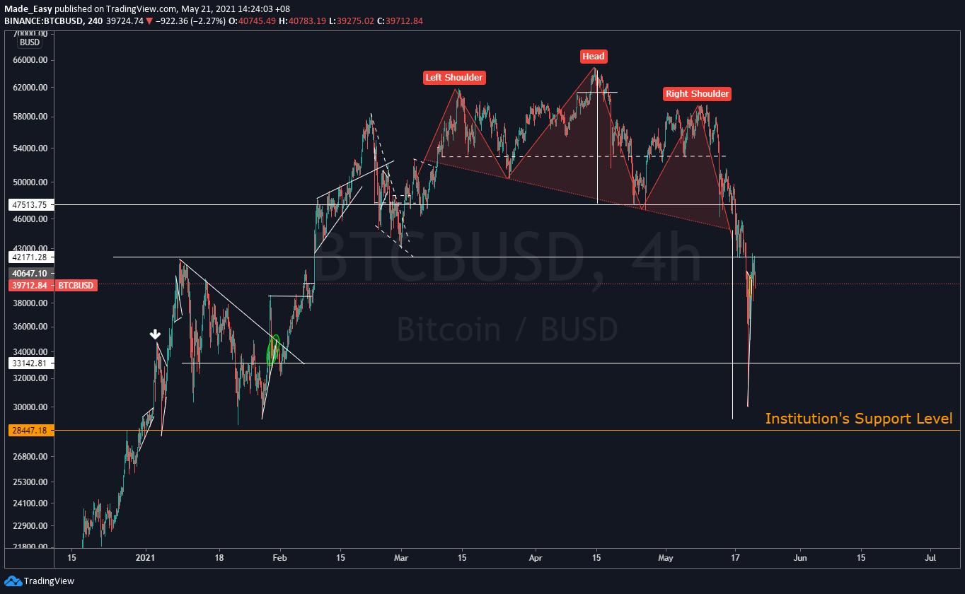 bitcoin problemos 2021