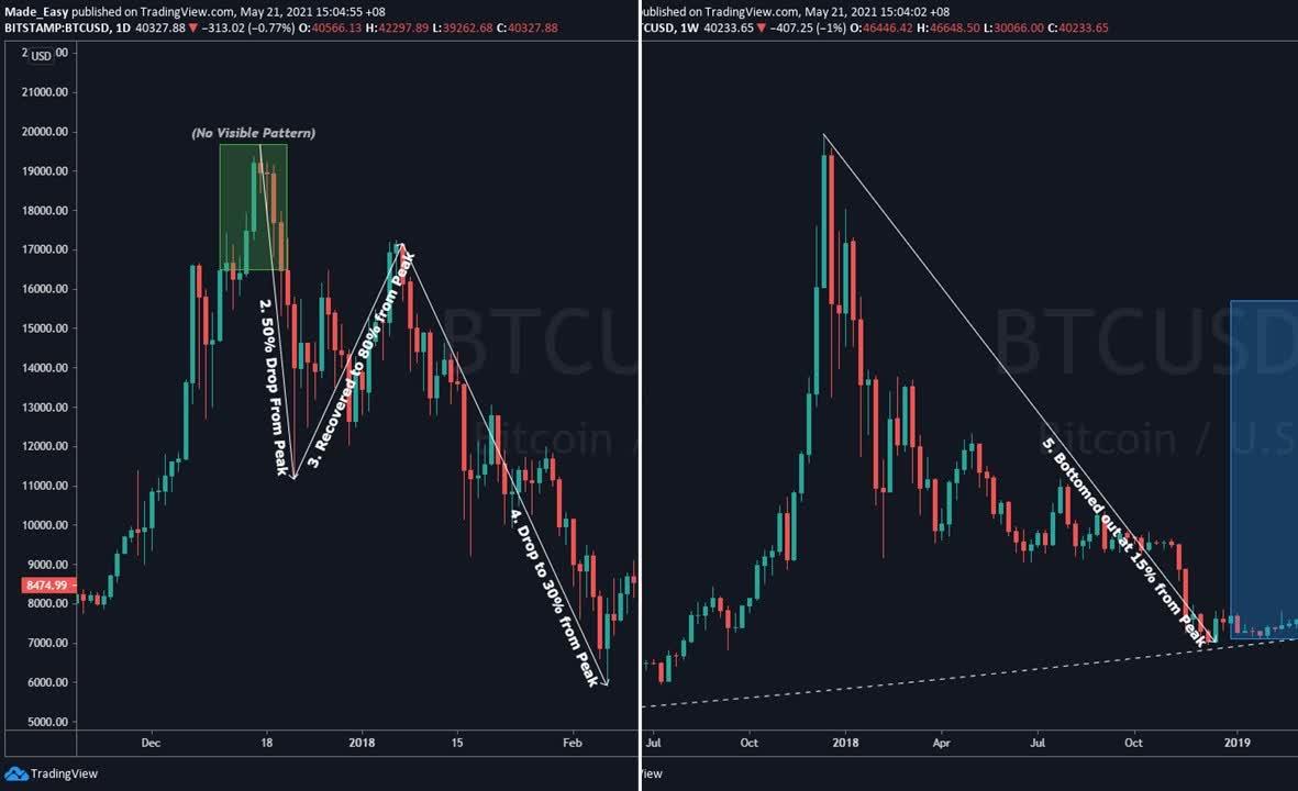 bot non scambiare bitcoin quanto ci vuole per comprare bitcoin