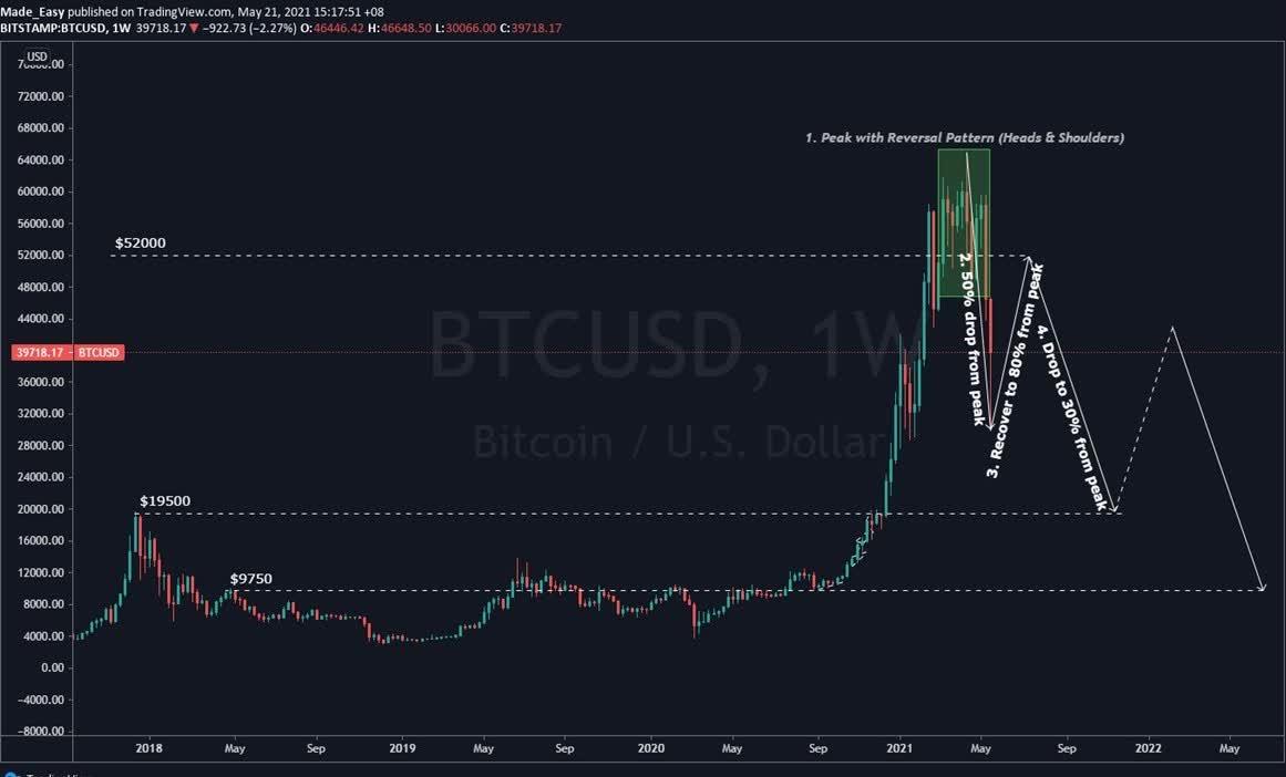 btc markets poli reversal kaip veikia bitcoin rinkos darbai