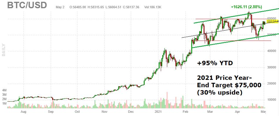 bitcoin etf 2021)